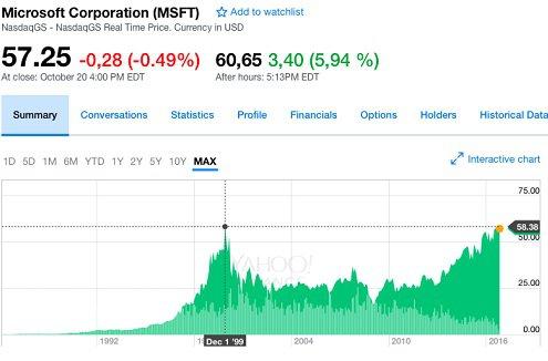 Акции Microsoft побили исторический рекорд 1999г