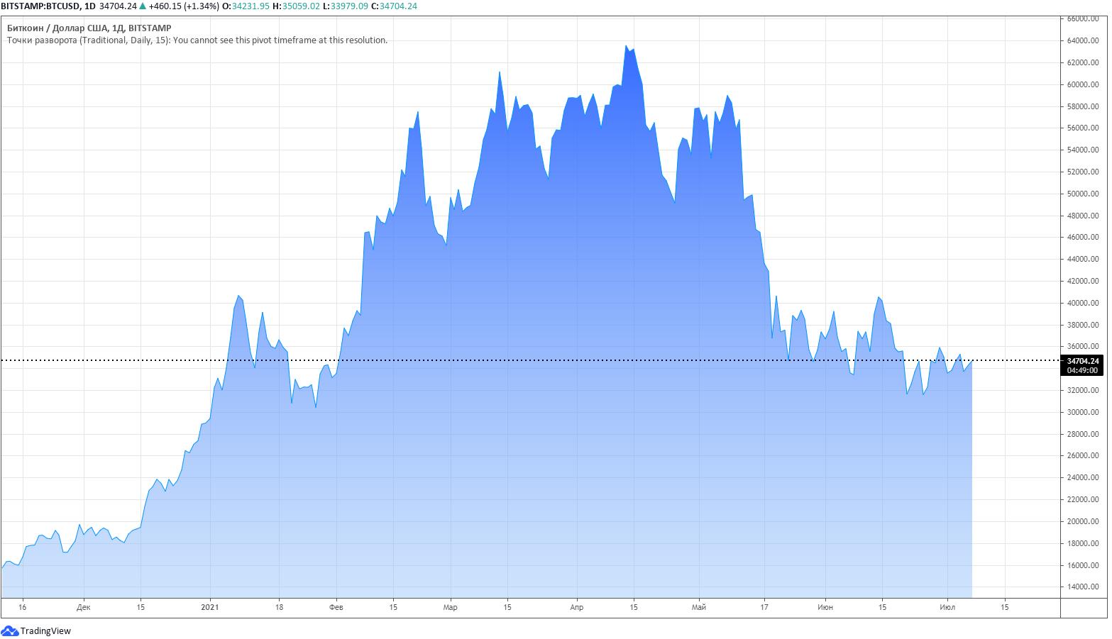 курс BTC/USD TradingView