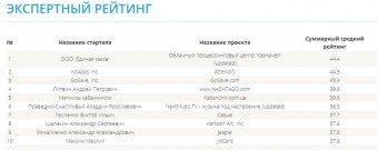 The grant fund GTF named the second TOP-10 of Ukrainian Startups